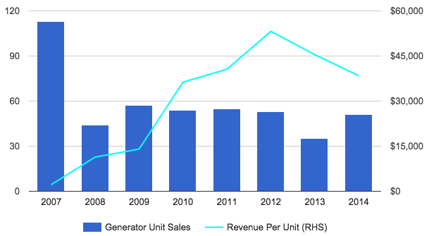 Technegas generator unit sales