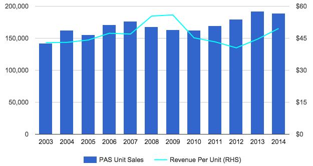 Technegas PAS unit sales