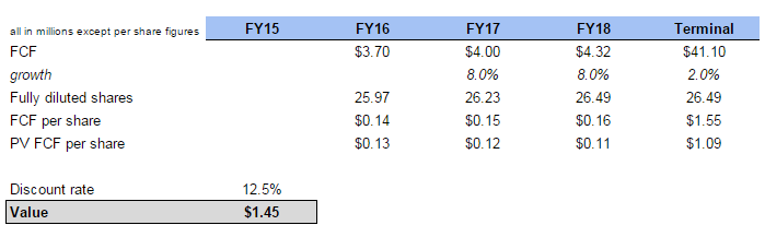 Energy Action DCF valuation