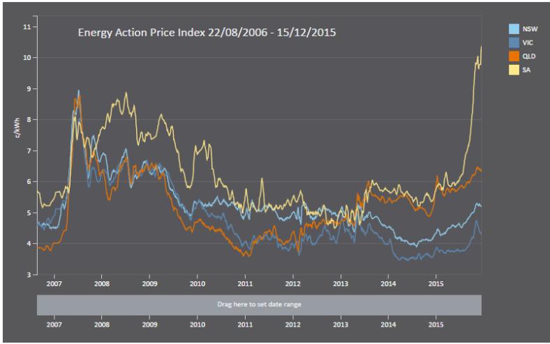 Energy Action energy price index