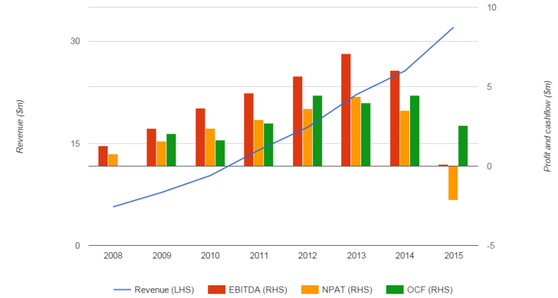 Energy Actions earnings and cashflow